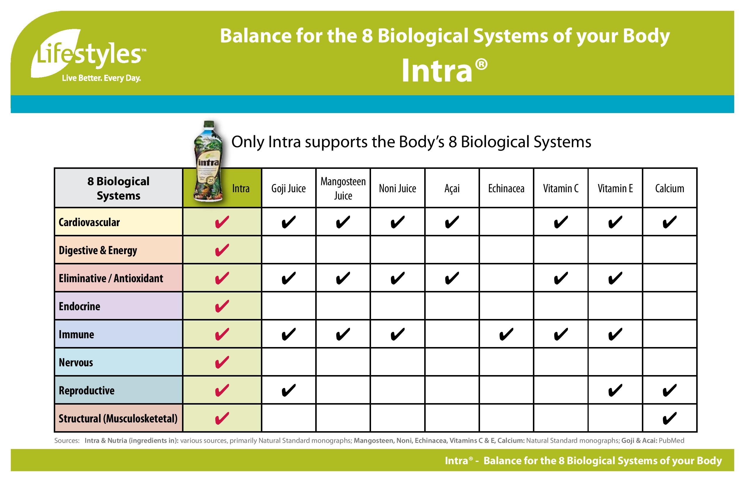Intra Lifestyles Biological